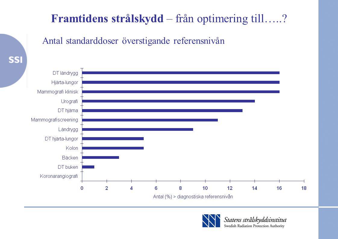 Antal standarddoser överstigande referensnivån