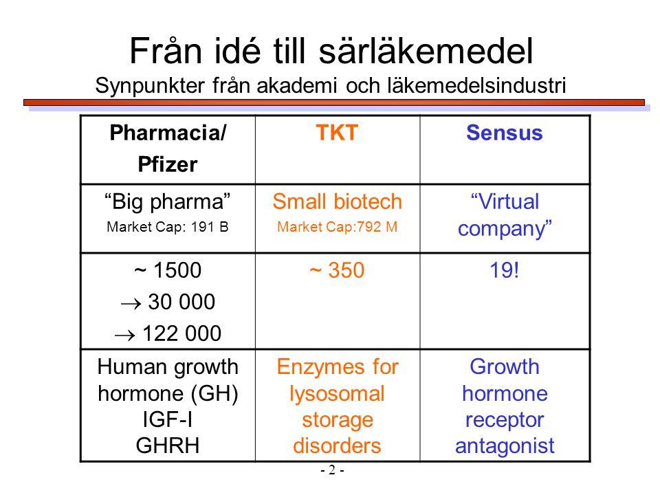 Från idé till särläkemedel Synpunkter från akademi och läkemedelsindustri - 2 - Pharmacia/ Pfizer TKTSensus Big pharma Market Cap: 191 B Small biotech Market Cap:792 M Virtual company ~ 1500  30 000  122 000 ~ 35019.