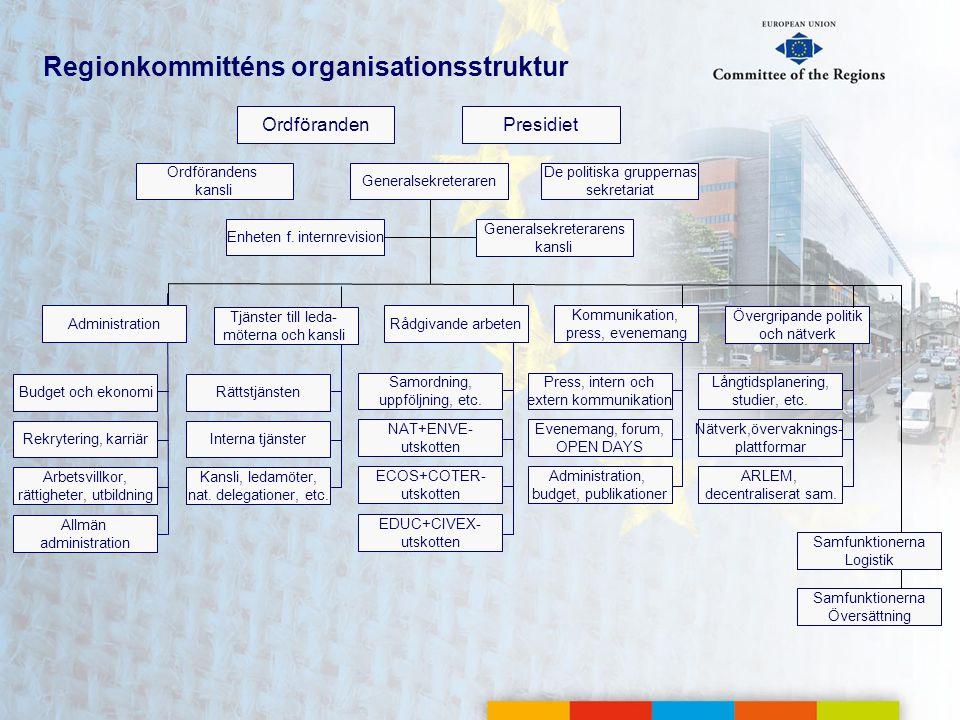 Regionkommitténs organisationsstruktur Ordföranden Generalsekreteraren Generalsekreterarens kansli EDUC+CIVEX- utskotten ECOS+COTER- utskotten NAT+ENV