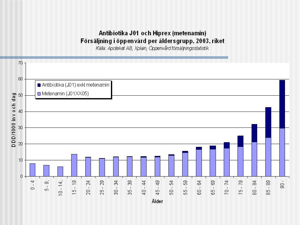 Definierad dygnsdos (DDD)  DDD = den förmodade genomsnittliga dygnsdosen då läkemedlet används av vuxen vid medlets huvudindikation  http://www.whocc.no/atcddd/