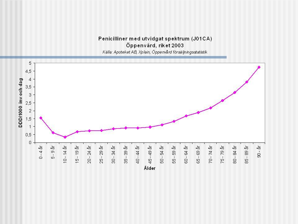 Gunilla Skoog: Vad vill man visa, DDD per invånare eller antibiotikatryck totalt.
