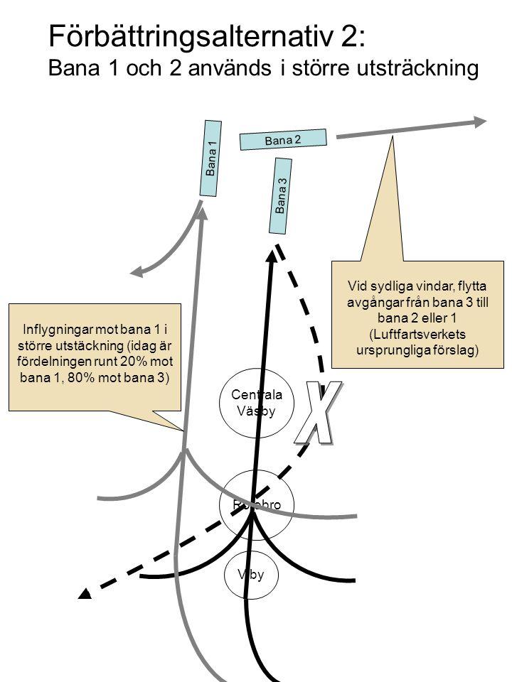 Förbättringsalternativ 2: Bana 1 och 2 används i större utsträckning Bana 1 Bana 3 Bana 2 Rotebro Centrala Väsby Viby Inflygningar mot bana 1 i större utstäckning (idag är fördelningen runt 20% mot bana 1, 80% mot bana 3) Vid sydliga vindar, flytta avgångar från bana 3 till bana 2 eller 1 (Luftfartsverkets ursprungliga förslag)