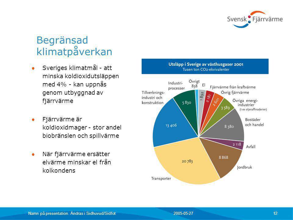 2005-05-27 Namn på presentation. Ändras i Sidhuvud/Sidfot 12 Begränsad klimatpåverkan ● Sveriges klimatmål - att minska koldioxidutsläppen med 4% - ka