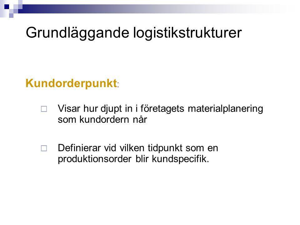 Grundläggande logistikstrukturer Kundorderpunkt :  Visar hur djupt in i företagets materialplanering som kundordern når  Definierar vid vilken tidpu