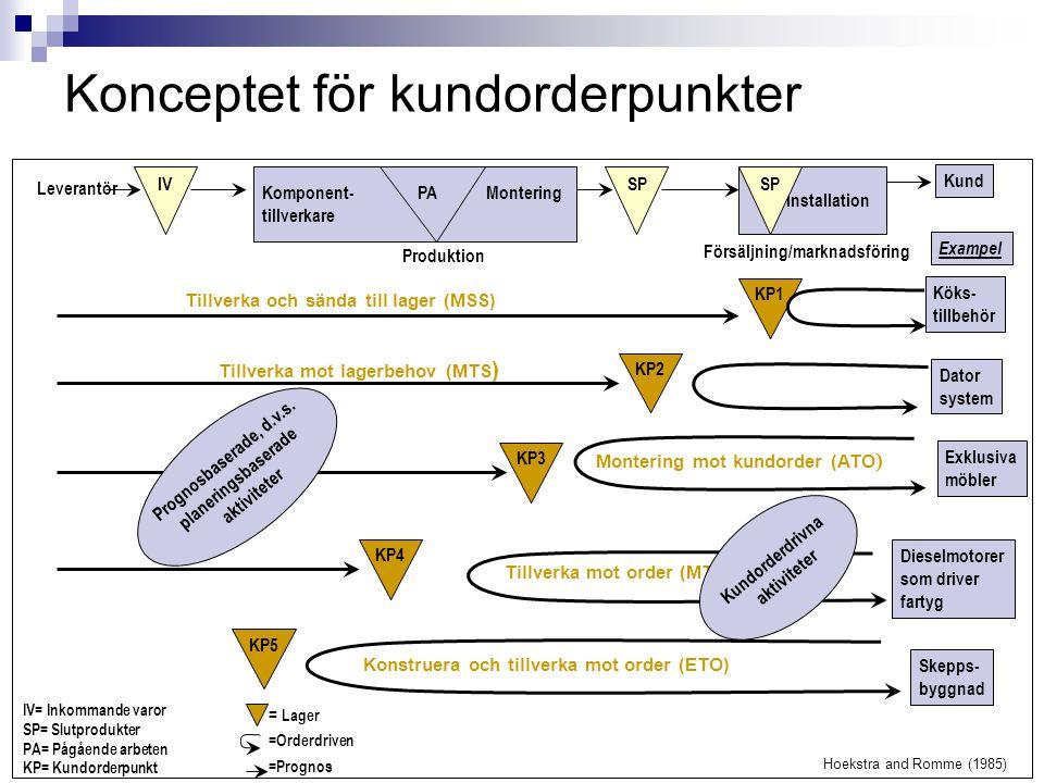 Leverantör IV Komponent- PA Montering tillverkare SP Installation SP Kund KP1 Produktion Försäljning/marknadsföring Exampel Köks- tillbehör Dator syst