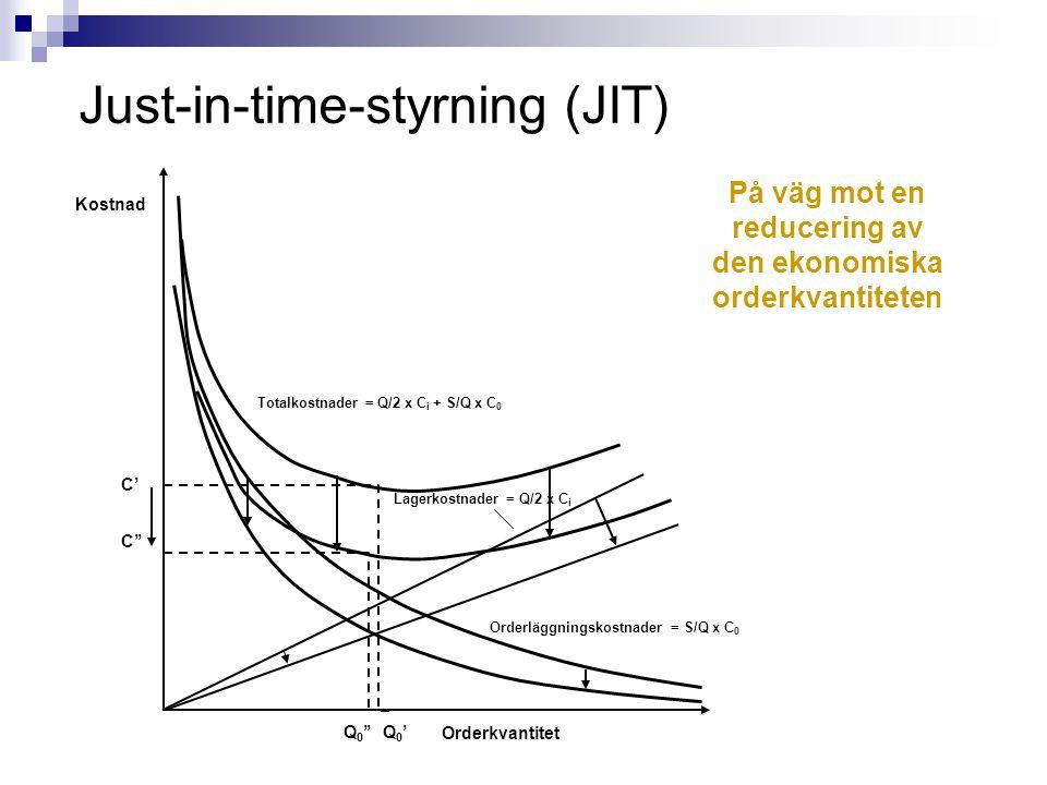 På väg mot en reducering av den ekonomiska orderkvantiteten Just-in-time-styrning (JIT) Kostnad C' C'' Q0'Q0' Q 0 '' Orderkvantitet Lagerkostnader = Q