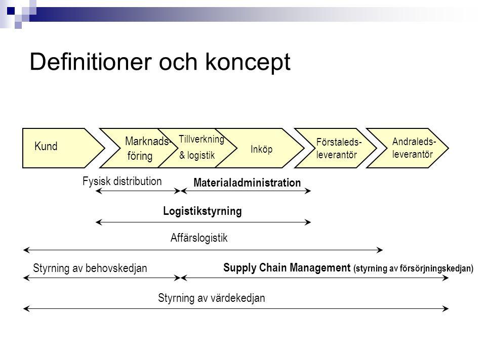 Definitioner och koncept  Materialadministration omfattar alla materialrelaterade aktiviteter vilka syftar till att optimera det ingående materialflödet från leverantör till produktion.