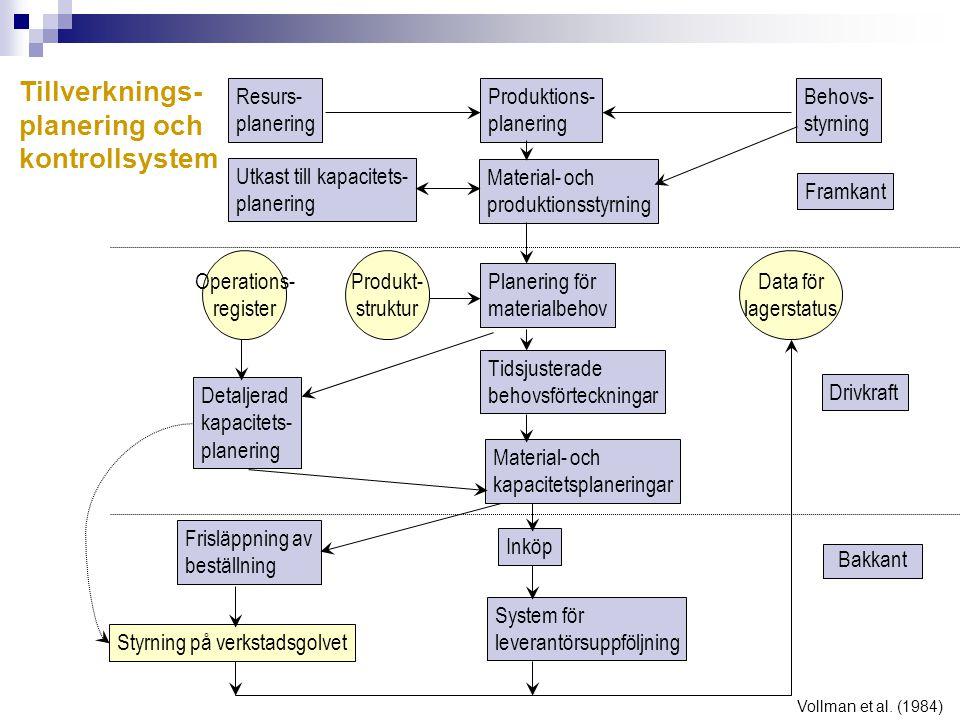 Resurs- planering Produktions- planering Material- och produktionsstyrning Behovs- styrning Framkant Planering för materialbehov Tidsjusterade behovsf