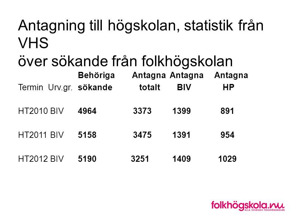 Antagning till högskolan, statistik från VHS över sökande från folkhögskolan Behöriga Antagna Antagna Antagna Termin Urv.gr. sökande totalt BIV HP HT2