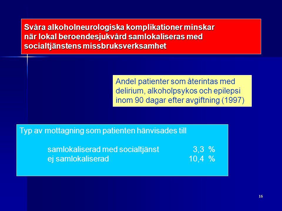 16 Svåra alkoholneurologiska komplikationer minskar när lokal beroendesjukvård samlokaliseras med socialtjänstens missbruksverksamhet Andel patienter som återintas med delirium, alkoholpsykos och epilepsi inom 90 dagar efter avgiftning (1997) Typ av mottagning som patienten hänvisades till samlokaliserad med socialtjänst 3,3 % ej samlokaliserad 10,4 %