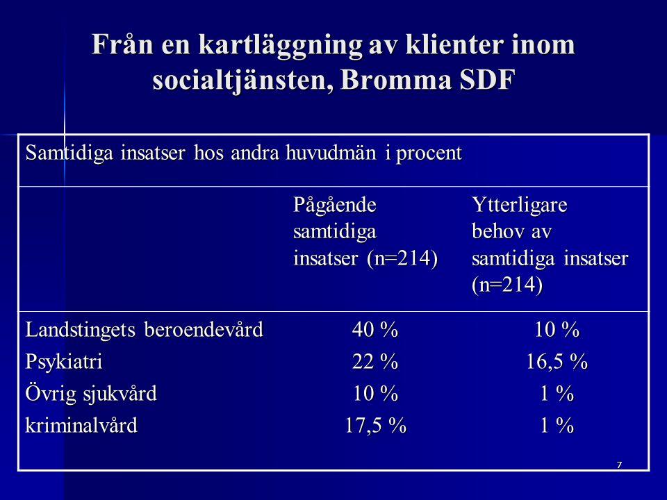 7 Från en kartläggning av klienter inom socialtjänsten, Bromma SDF Samtidiga insatser hos andra huvudmän i procent Pågående samtidiga insatser (n=214) Ytterligare behov av samtidiga insatser (n=214) Landstingets beroendevård Psykiatri Övrig sjukvård kriminalvård 40 % 22 % 10 % 17,5 % 10 % 16,5 % 1 %