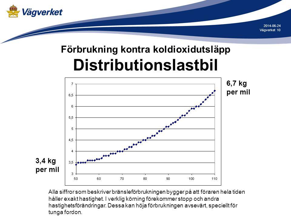 10Vägverket 2014-06-24 Förbrukning kontra koldioxidutsläpp Distributionslastbil 3,4 kg per mil 6,7 kg per mil Alla siffror som beskriver bränsleförbru
