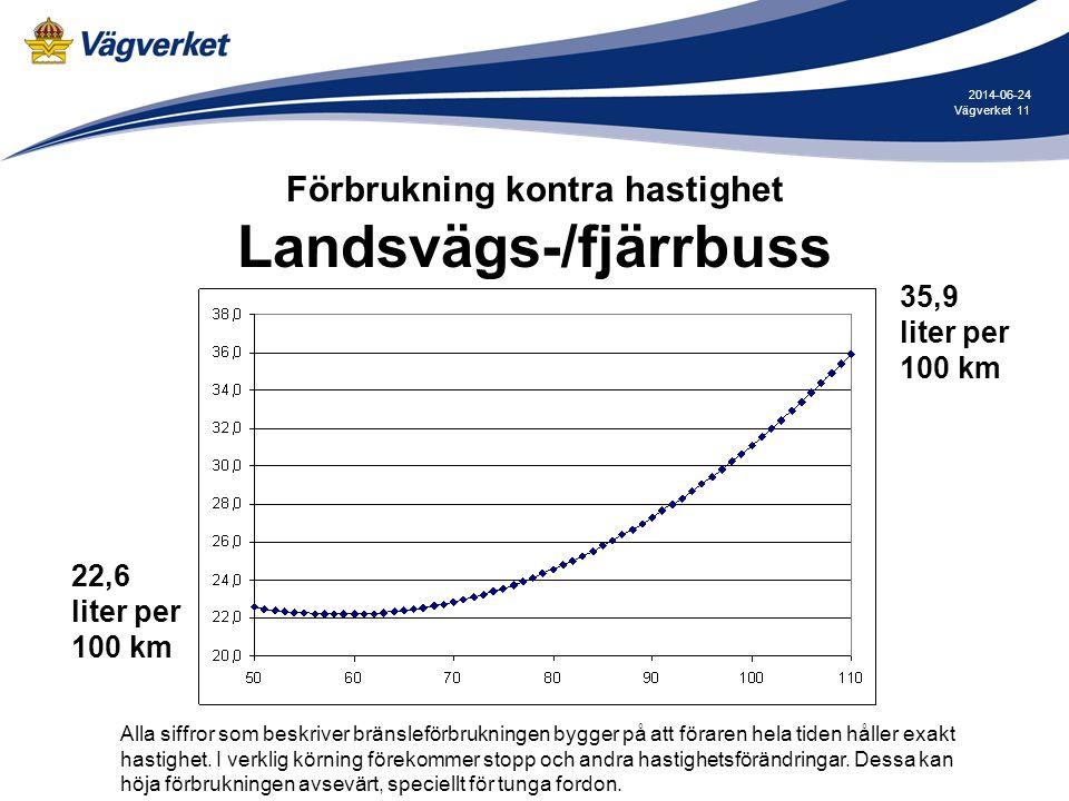 11Vägverket 2014-06-24 Förbrukning kontra hastighet Landsvägs-/fjärrbuss 35,9 liter per 100 km 22,6 liter per 100 km Alla siffror som beskriver bränsl
