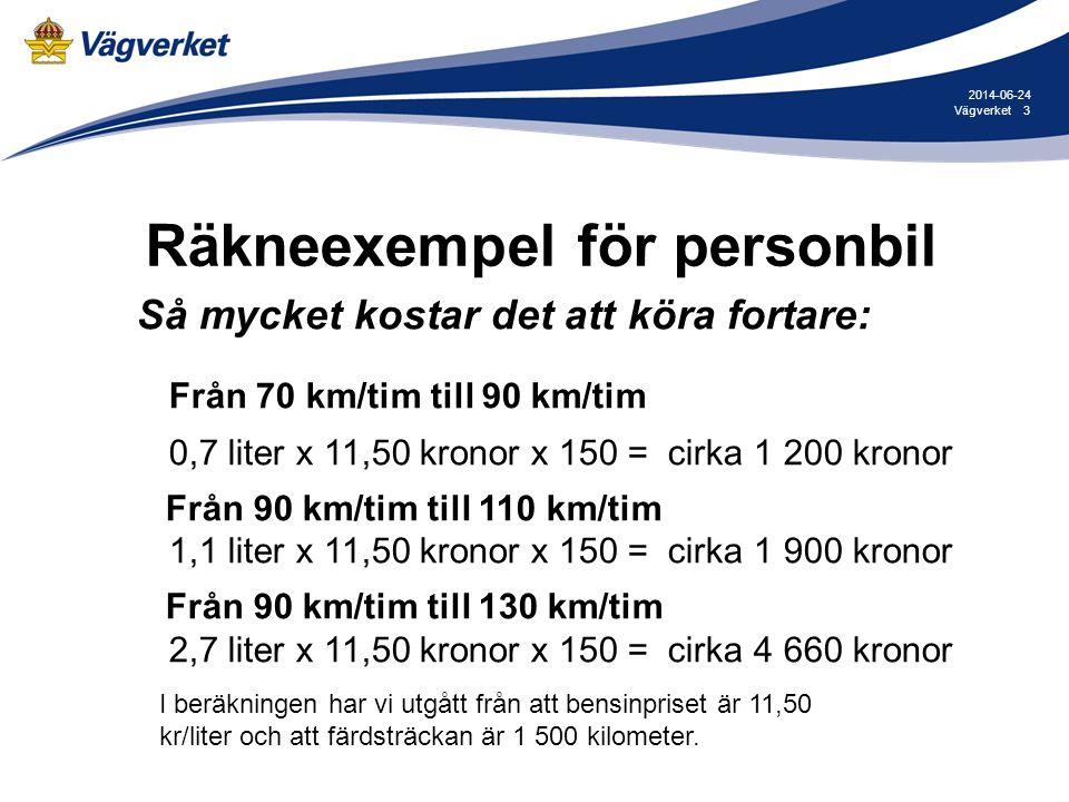 3Vägverket 2014-06-24 Så mycket kostar det att köra fortare: Från 70 km/tim till 90 km/tim 0,7 liter x 11,50 kronor x 150 = cirka 1 200 kronor Från 90