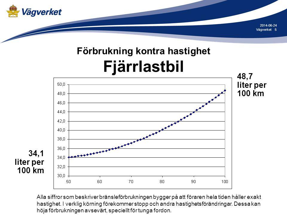5Vägverket 2014-06-24 Förbrukning kontra hastighet Fjärrlastbil 48,7 liter per 100 km 34,1 liter per 100 km Alla siffror som beskriver bränsleförbrukn