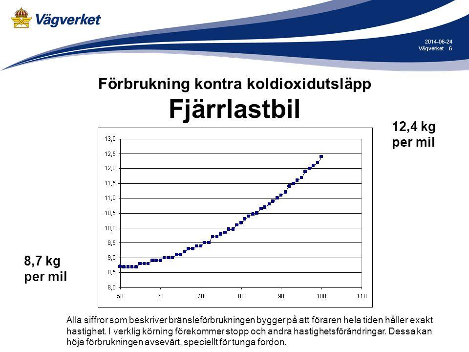 6Vägverket 2014-06-24 Förbrukning kontra koldioxidutsläpp Fjärrlastbil 12,4 kg per mil 8,7 kg per mil Alla siffror som beskriver bränsleförbrukningen