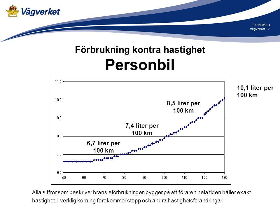 8Vägverket 2014-06-24 Förbrukning kontra koldioxidutsläpp Personbil 1,56 kg per mil 2,38 kg per mil Alla siffror som beskriver bränsleförbrukningen bygger på att föraren hela tiden håller exakt hastighet.