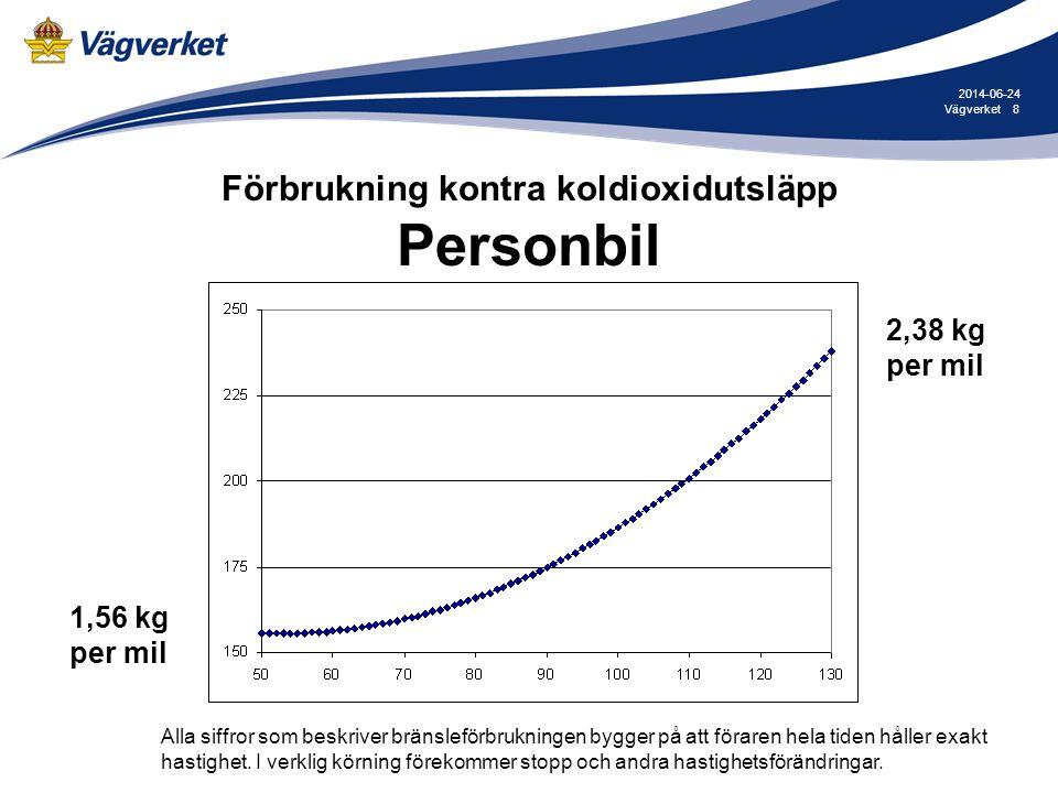 8Vägverket 2014-06-24 Förbrukning kontra koldioxidutsläpp Personbil 1,56 kg per mil 2,38 kg per mil Alla siffror som beskriver bränsleförbrukningen by