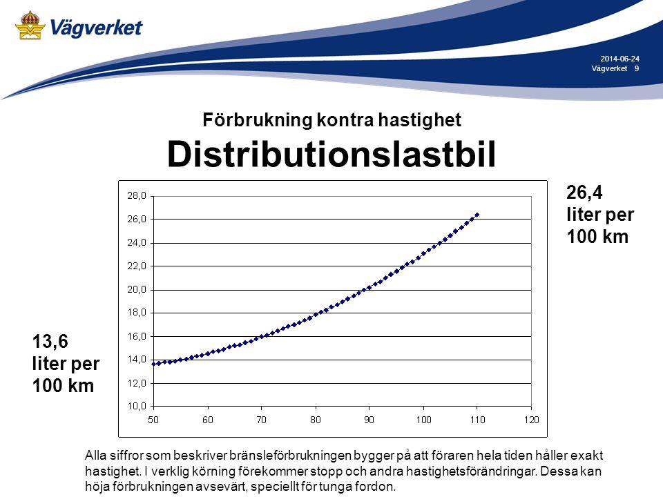 9Vägverket 2014-06-24 Förbrukning kontra hastighet Distributionslastbil 26,4 liter per 100 km 13,6 liter per 100 km Alla siffror som beskriver bränsle
