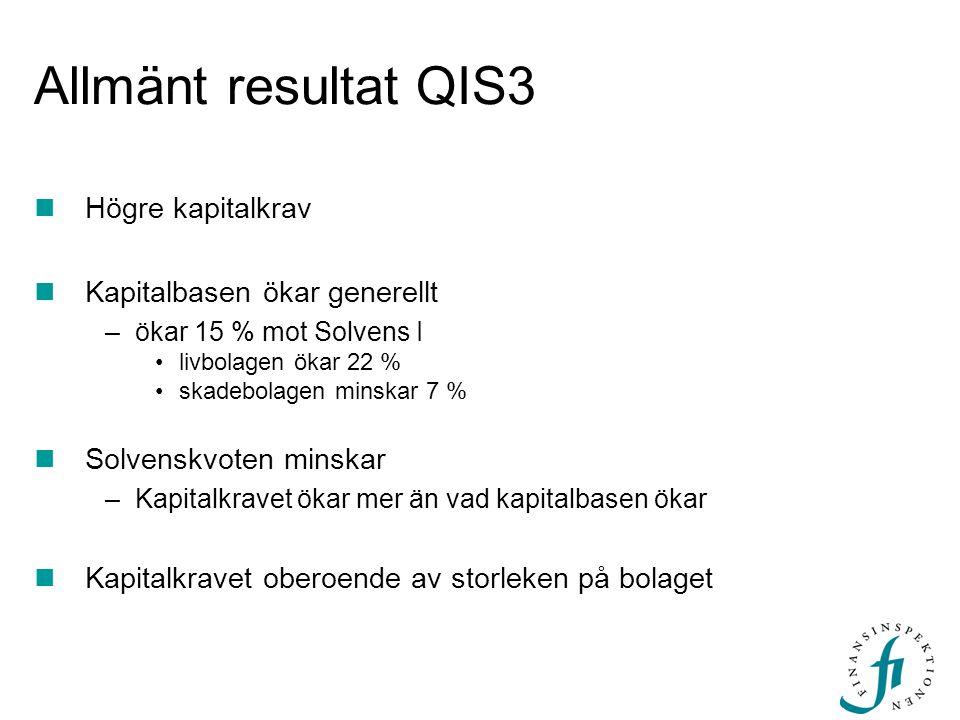 Allmänt resultat QIS3  Högre kapitalkrav  Kapitalbasen ökar generellt –ökar 15 % mot Solvens I •livbolagen ökar 22 % •skadebolagen minskar 7 %  Sol