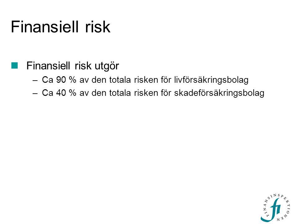Finansiell risk  Finansiell risk utgör –Ca 90 % av den totala risken för livförsäkringsbolag –Ca 40 % av den totala risken för skadeförsäkringsbolag