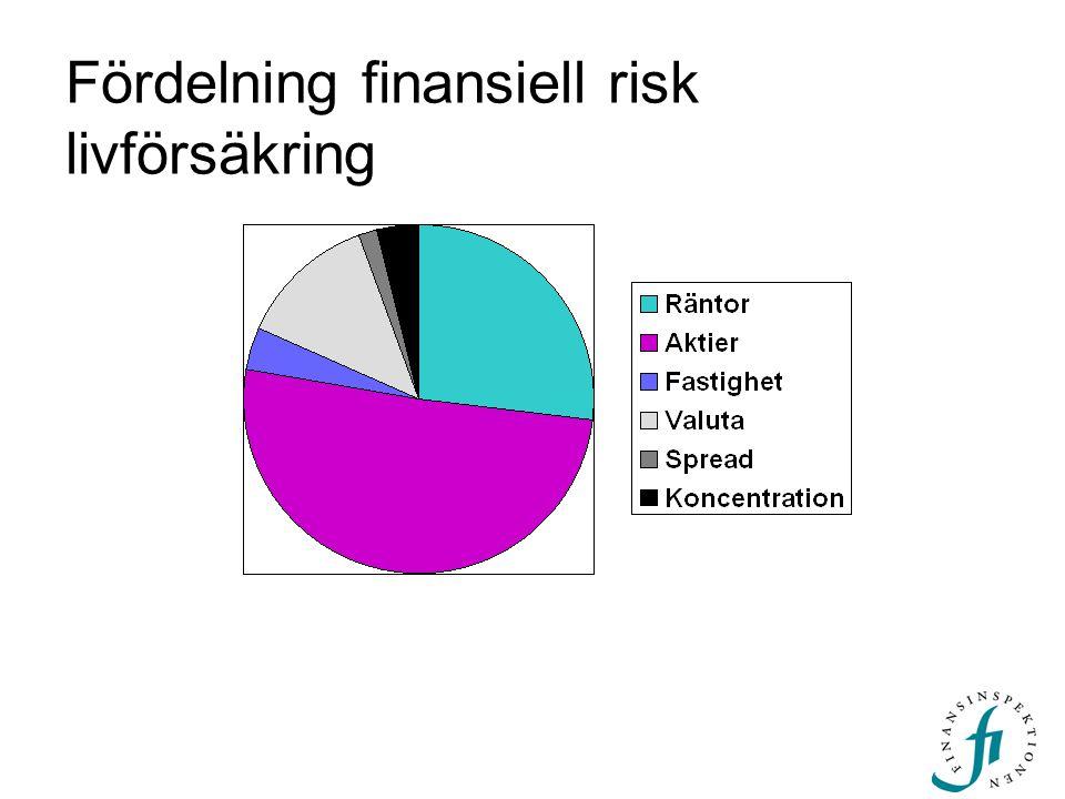 Fördelning finansiell risk livförsäkring