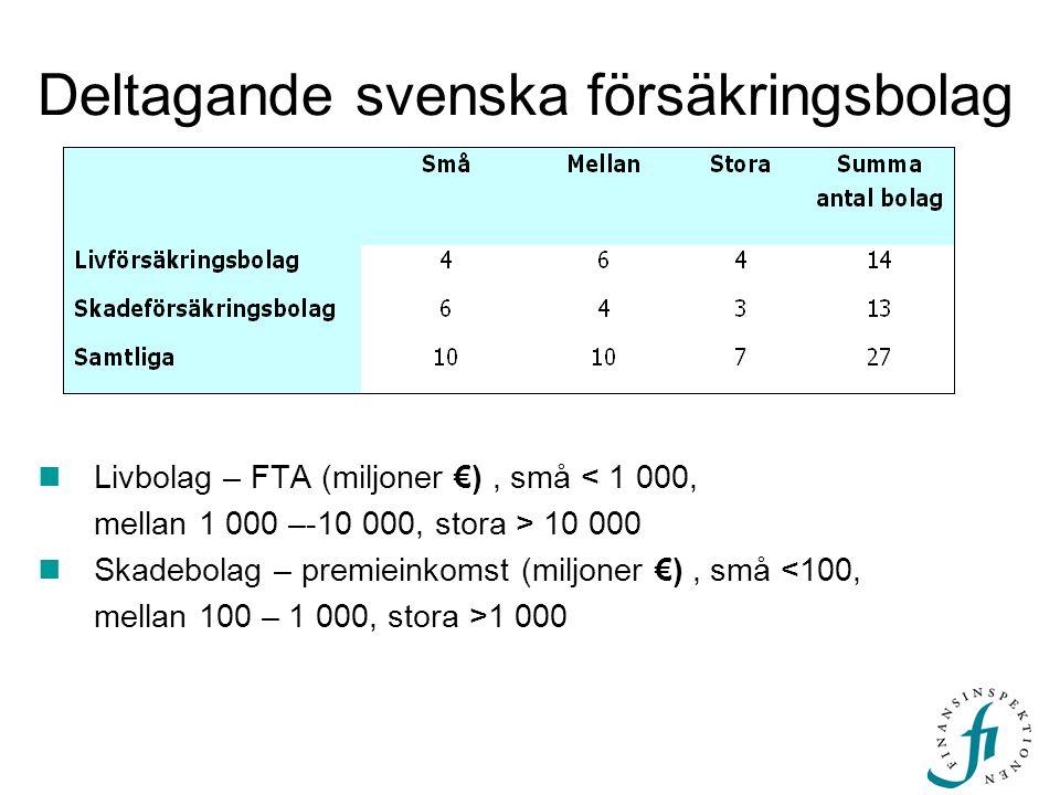 Deltagande svenska försäkringsbolag  Livbolag – FTA (miljoner €), små < 1 000, mellan 1 000 –-10 000, stora > 10 000  Skadebolag – premieinkomst (mi