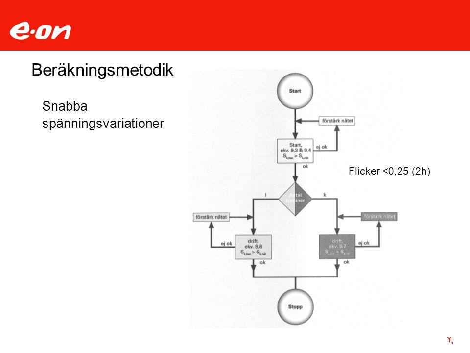 Beräkningsmetodik Snabba spänningsvariationer Flicker <0,25 (2h)