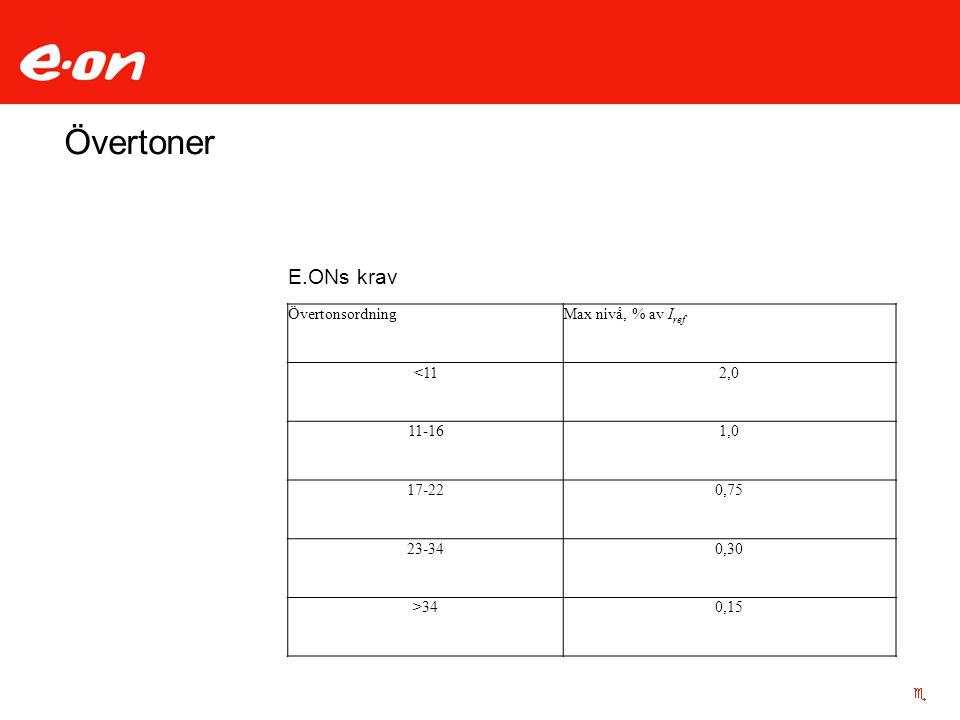 Övertoner ÖvertonsordningMax nivå, % av I ref <112,0 11-161,0 17-220,75 23-340,30 >340,15 E.ONs krav