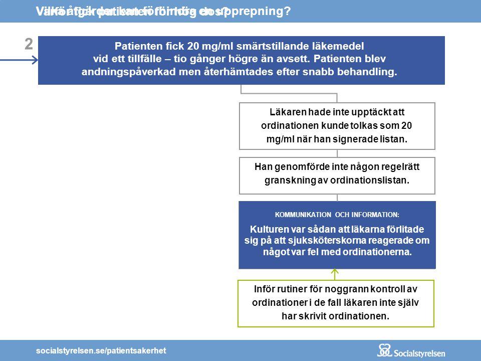 socialstyrelsen.se/patientsakerhet 2 Patienten fick 20 mg/ml smärtstillande läkemedel vid ett tillfälle – tio gånger högre än avsett. Patienten blev a