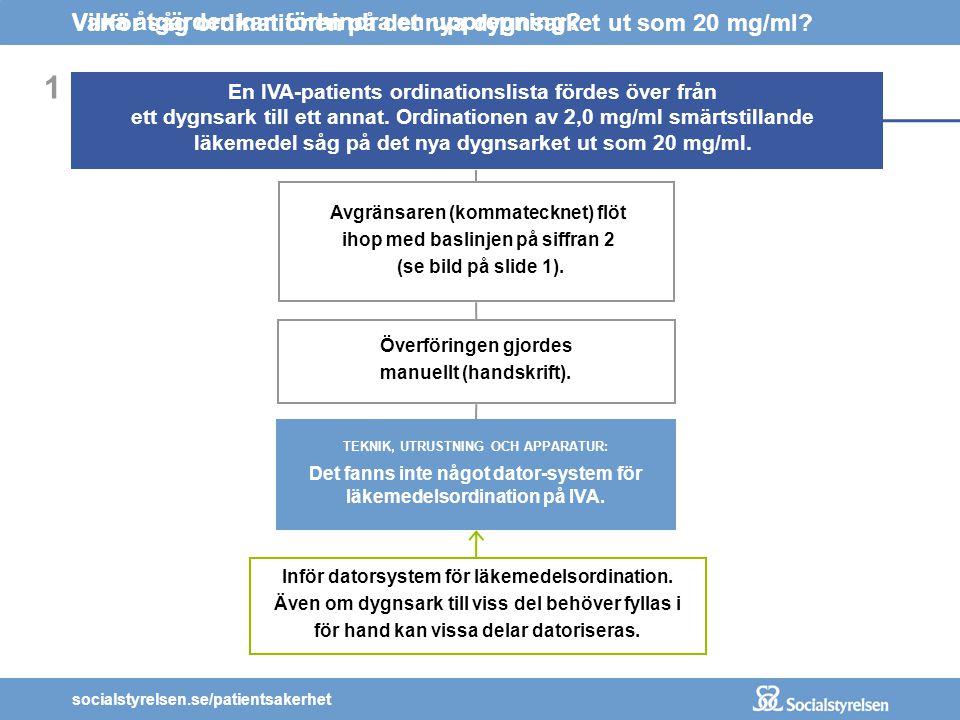 socialstyrelsen.se/patientsakerhet TEKNIK, UTRUSTNING OCH APPARATUR: Det fanns inte något dator-system för läkemedelsordination på IVA. 1 En IVA-patie