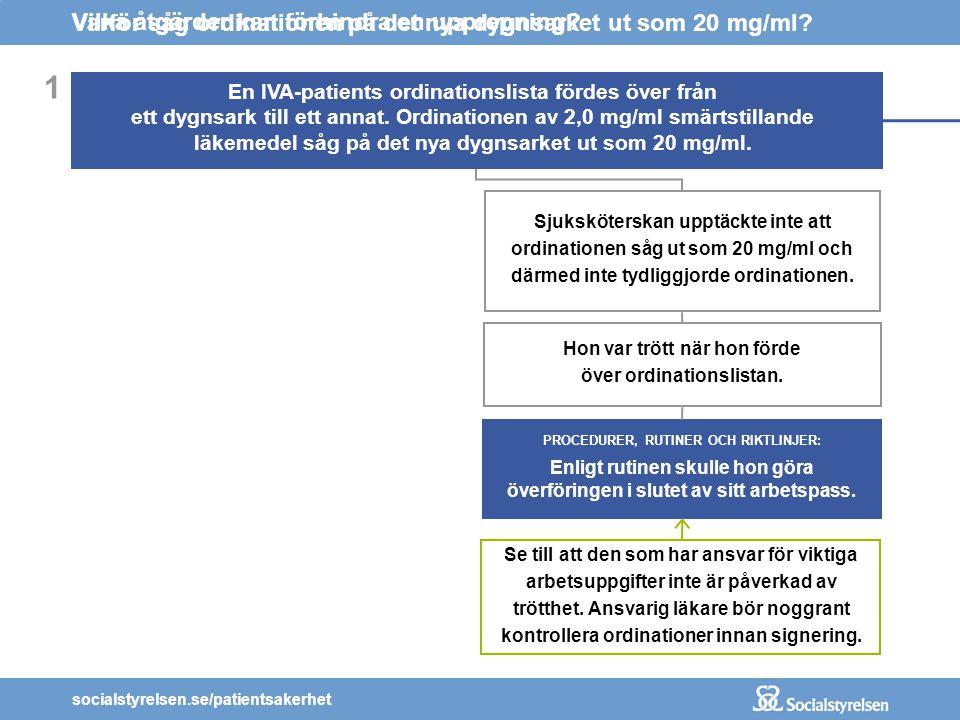 socialstyrelsen.se/patientsakerhet PROCEDURER, RUTINER OCH RIKTLINJER: Enligt rutinen skulle hon göra överföringen i slutet av sitt arbetspass. 1 En I