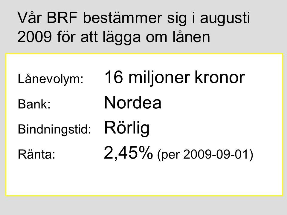 Vår BRF bestämmer sig i augusti 2009 för att lägga om lånen Lånevolym: 16 miljoner kronor Bank: Nordea Bindningstid: Rörlig Ränta: 2,45% (per 2009-09-01)