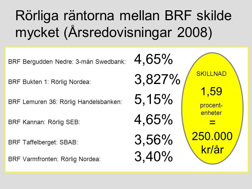 Räntorna i offerterna till vår BRF – skilde mycket mellan olika banker SKILLNAD: 1,11 procent-enheter = 176.000 kr/år