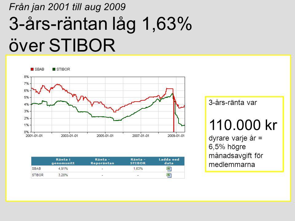 Från jan 2001 till aug 2009 5-års-räntan låg 2,00% över STIBOR 5-års-ränta var 171.600 kr dyrare varje år = 10,1% högre månadsavgift för medlemmarna