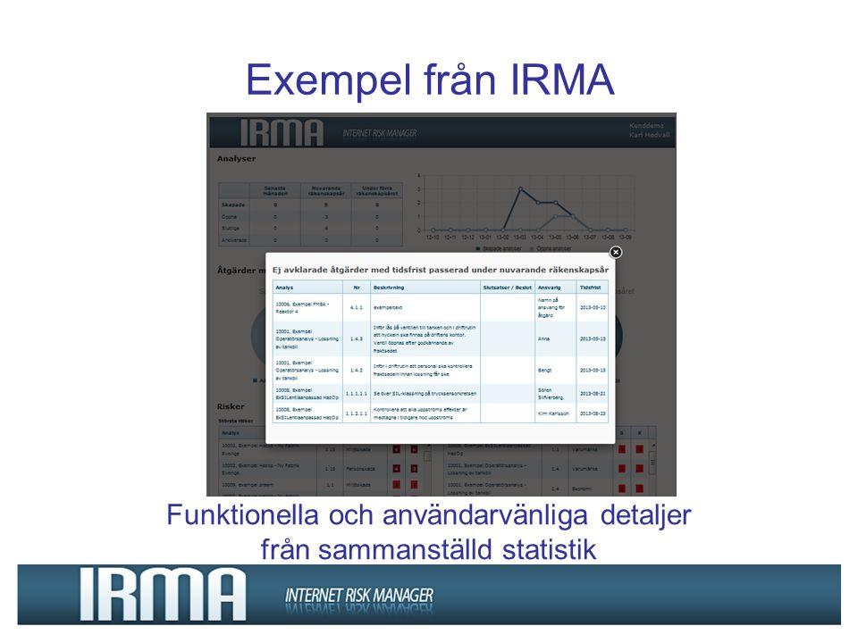 Exempel från IRMA Funktionella och användarvänliga detaljer från sammanställd statistik