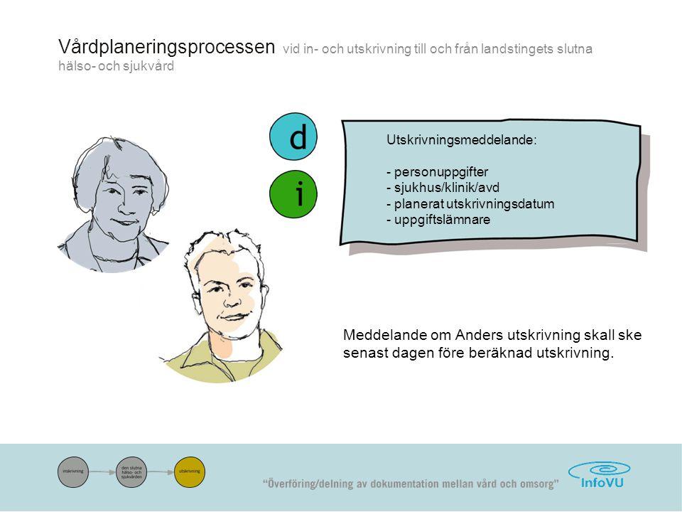 Vårdplaneringsprocessen vid in- och utskrivning till och från landstingets slutna hälso- och sjukvård Utskrivningsmeddelande: - personuppgifter - sjukhus/klinik/avd - planerat utskrivningsdatum - uppgiftslämnare Meddelande om Anders utskrivning skall ske senast dagen före beräknad utskrivning.