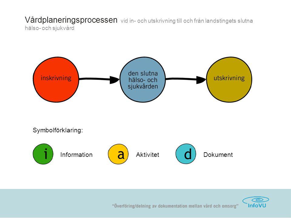 Vårdplaneringsprocessen vid in- och utskrivning till och från landstingets slutna hälso- och sjukvård Symbolförklaring: InformationAktivitetDokument