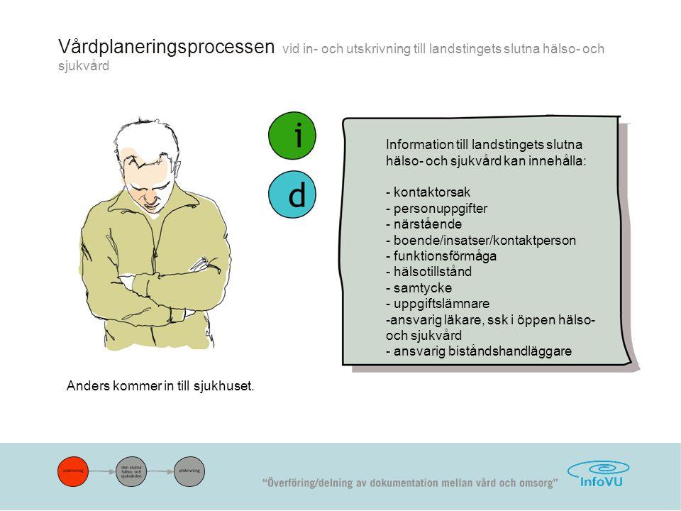 Vårdplaneringsprocessen vid in- och utskrivning till landstingets slutna hälso- och sjukvård Anders kommer in till sjukhuset.