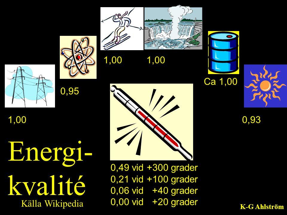 1,00 0,95 1,00 Ca 1,00 0,93 0,49 vid +300 grader 0,21 vid +100 grader 0,06 vid +40 grader 0,00 vid +20 grader Energi- kvalité Källa Wikipedia K-G Ahls