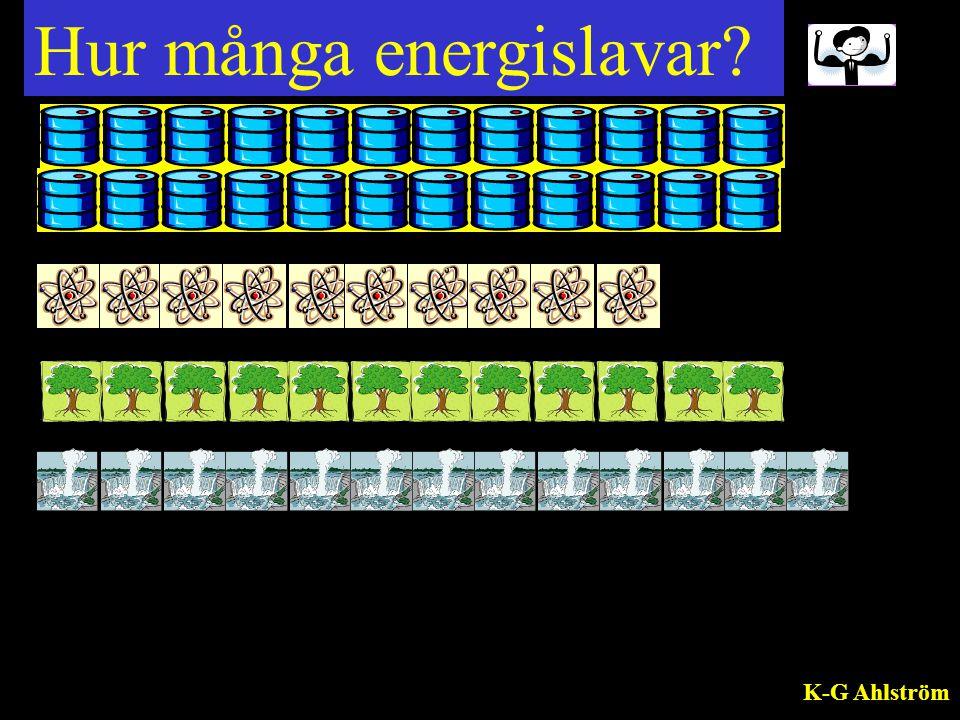 Kombinera land med antal energislavar.