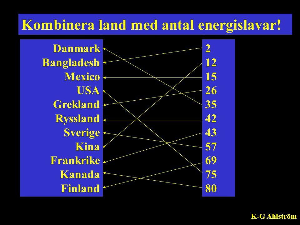 Kombinera land med antal energislavar! Danmark Bangladesh Mexico USA Grekland Ryssland Sverige Kina Frankrike Kanada Finland 2 12 15 26 35 42 43 57 69
