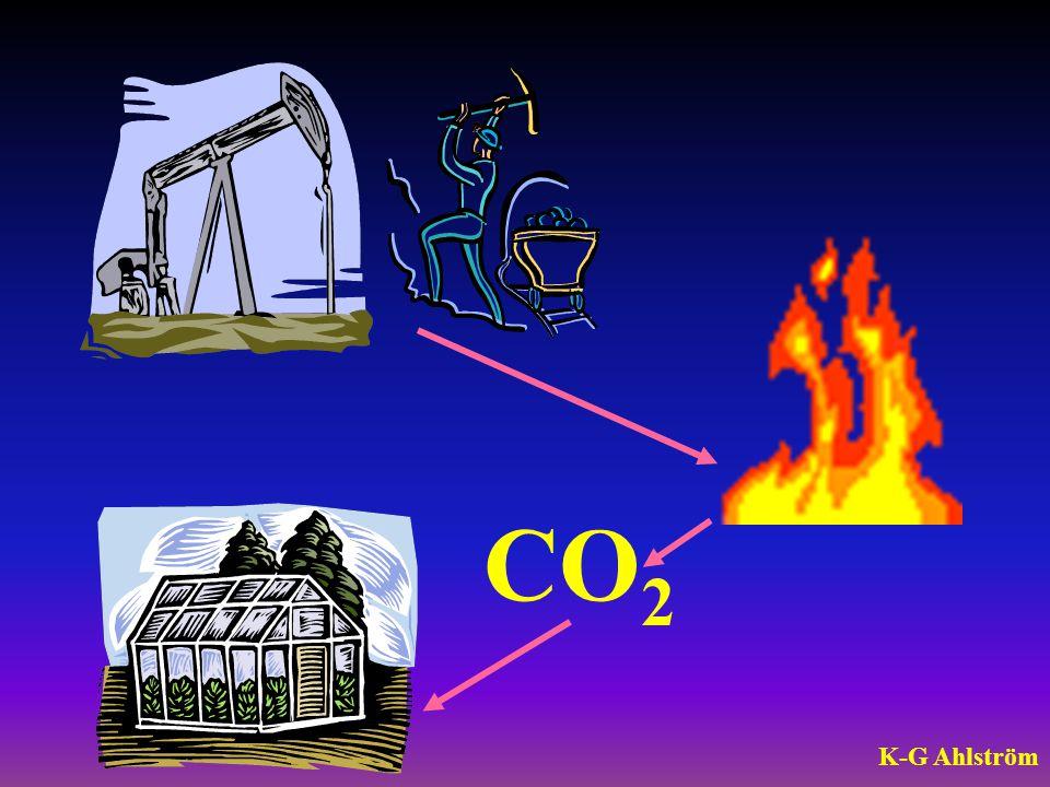 Samband energislavar och koldioxdutsläpp.