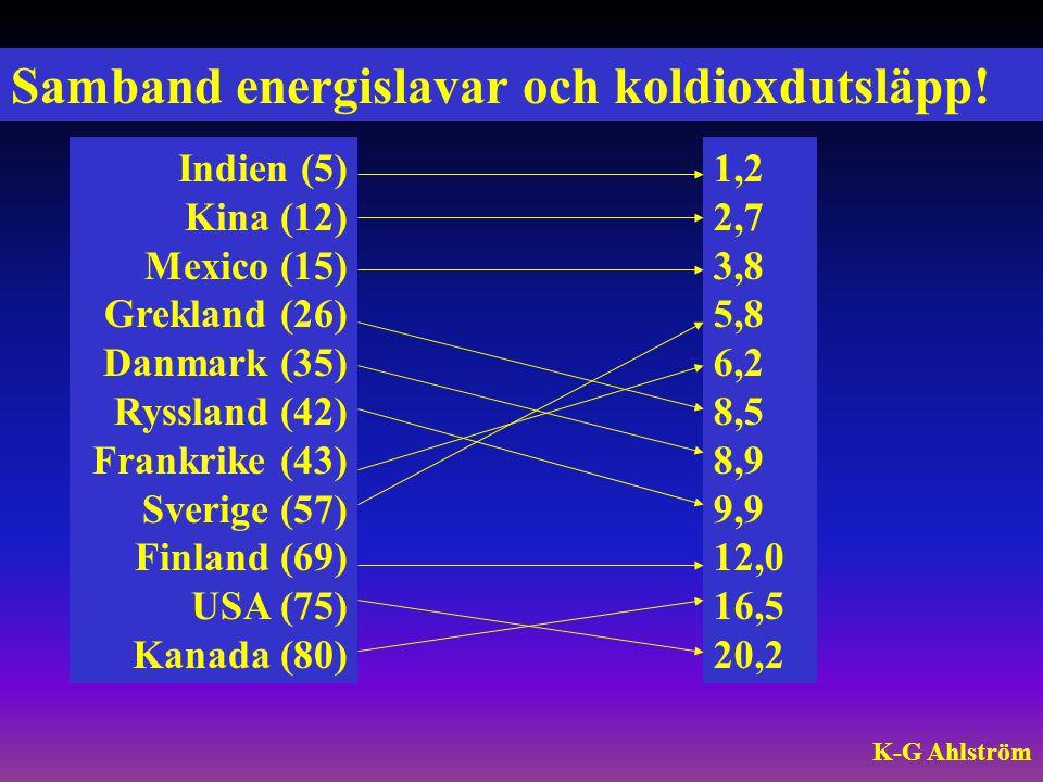 Samband energislavar och koldioxdutsläpp! Indien (5) Kina (12) Mexico (15) Grekland (26) Danmark (35) Ryssland (42) Frankrike (43) Sverige (57) Finlan