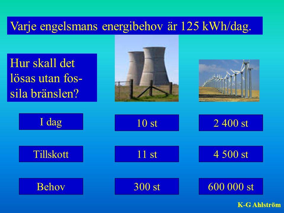 Varje engelsmans energibehov är 125 kWh/dag. 300 st I dag 4 500 st Behov Tillskott 10 st2 400 st 600 000 st 11 st Hur skall det lösas utan fos- sila b
