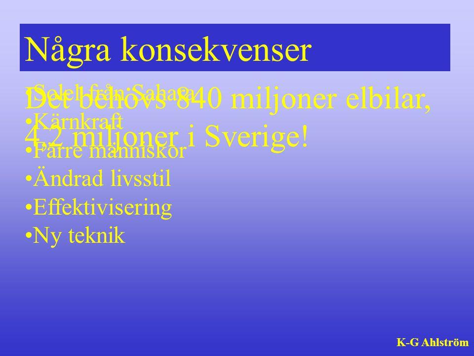 Det behövs 840 miljoner elbilar, 4,2 miljoner i Sverige! •Solel från Sahara •Kärnkraft •Färre människor •Ändrad livsstil •Effektivisering •Ny teknik K