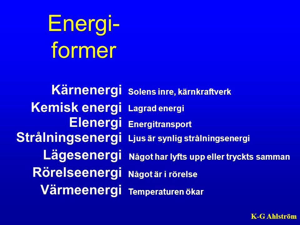 Energi- former Kärnenergi Kemisk energi Elenergi Strålningsenergi Lägesenergi Rörelseenergi Värmeenergi Solens inre, kärnkraftverk Lagrad energi Energ