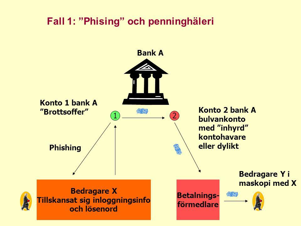 """12 Bedragare X Tillskansat sig inloggningsinfo och lösenord Konto 1 bank A """"Brottsoffer"""" Konto 2 bank A bulvankonto med """"inhyrd"""" kontohavare eller dyl"""