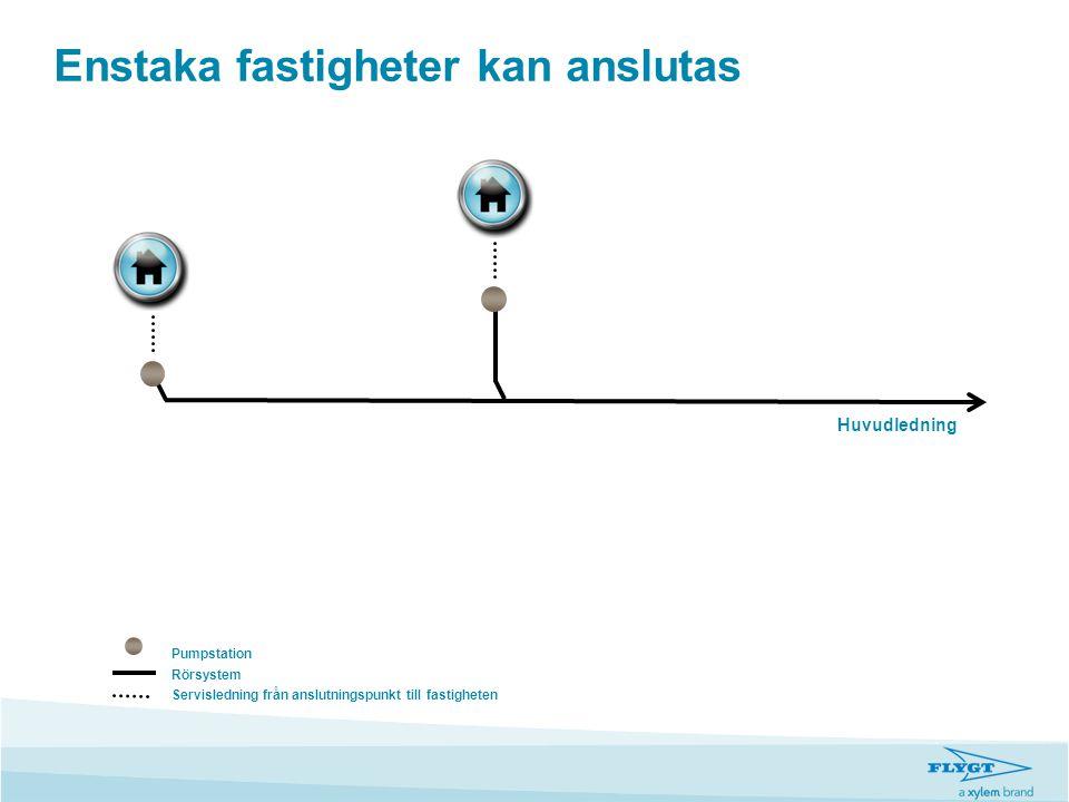 Enstaka fastigheter kan anslutas Huvudledning Pumpstation Rörsystem Servisledning från anslutningspunkt till fastigheten