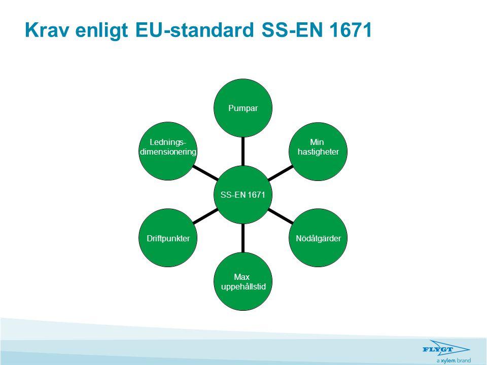Krav enligt EU-standard SS-EN 1671 SS-EN 1671 Pumpar Min hastigheterNödåtgärder Max uppehållstid Driftpunkter Lednings- dimensionering